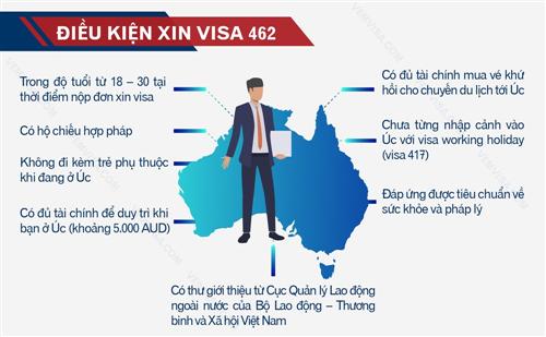 Tại sao nên xuất khẩu lao động Úc?
